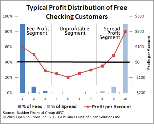 free checking distribution