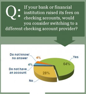 Americans Say They'd Bolt Bank Over Fees